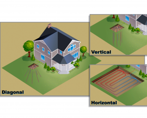 Residential Geothermal Systems Sunnyvale CA